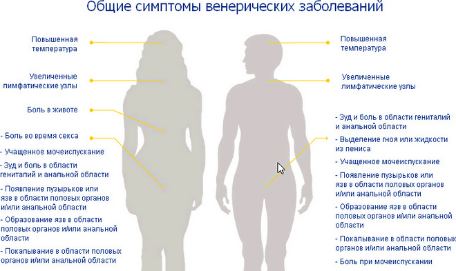 Венерическое заболевание