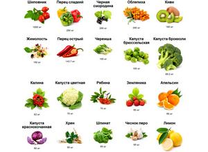 витамина С