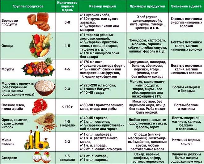 Бабушкины рецепты снижения веса похудение