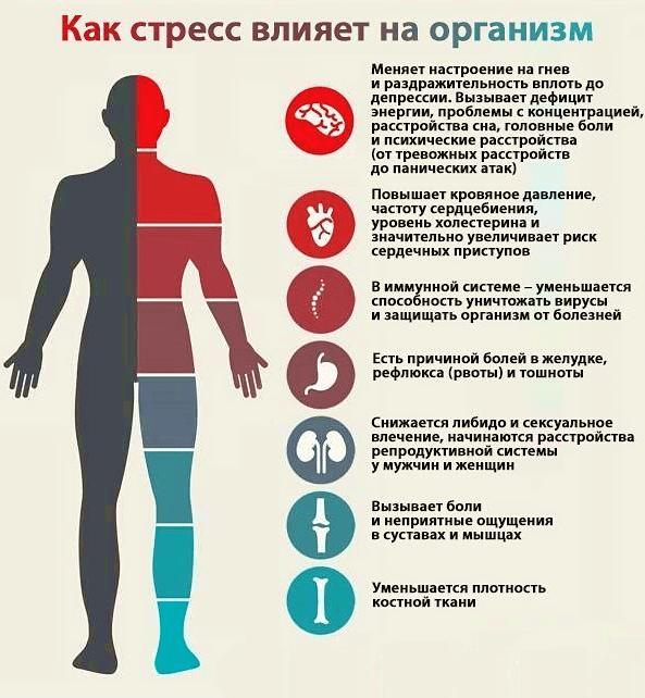 К каким заболеваниям приводит депрессия