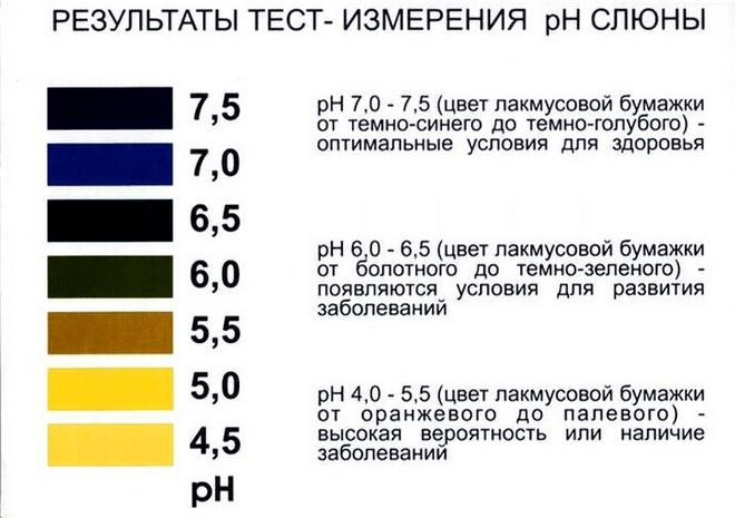 нейтральный уровень PH