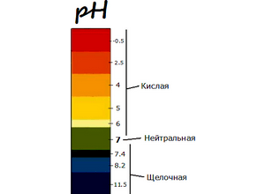 уровень PH влагалища