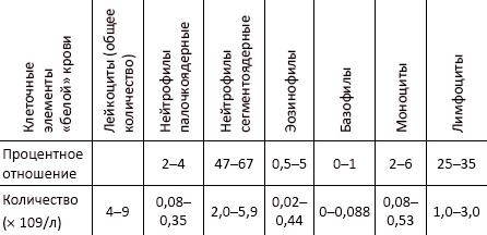 Типы анализов крови