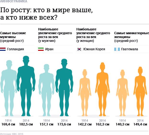 Средний рост женщины в России