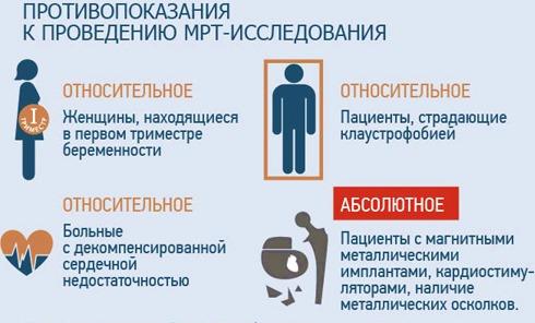 Подготовка к МР-исследованию