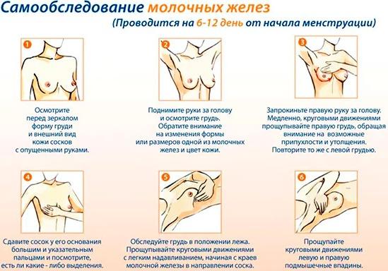Аденома грудной железы - что это такое, лечение